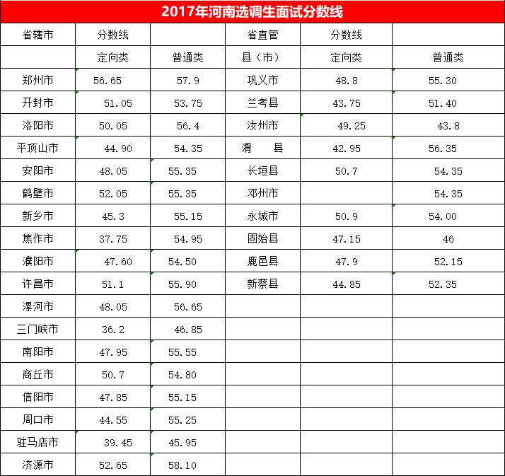 2017年河南选调生考试面试分数线.png