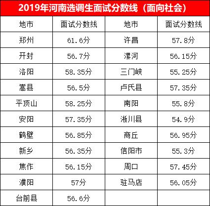 2019年河南选调生考试面试分数线(面向社会).png